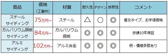 スチールサイディング75万円〜、ガルバリウム鋼板サイディング84万円〜、アルミサイディング102万円〜
